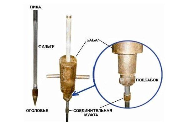 Скважина на воду насосом - Как выбрать насос для скважины: насос какого типа подойдет