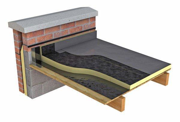 Устройство плоской крыши в разрезе.