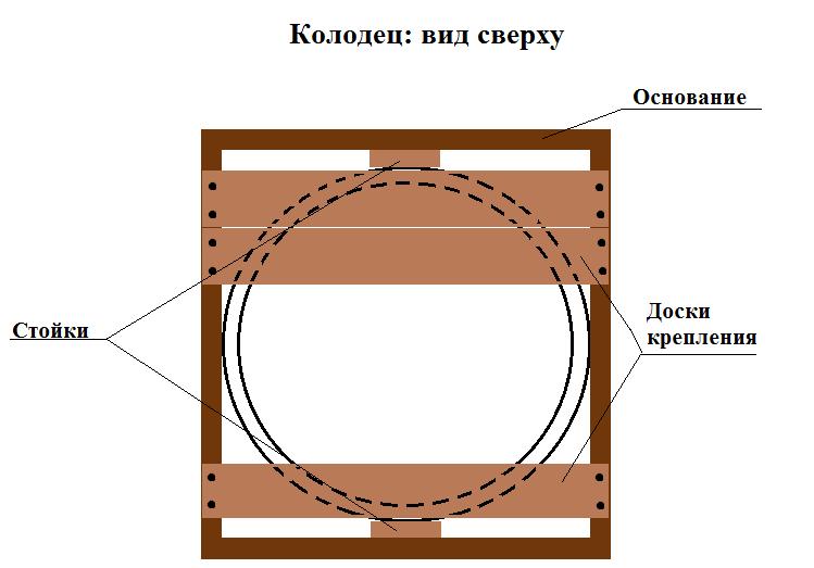 Пошаговая инструкция колодца своими руками 972