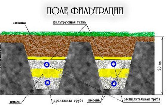 Поле фильтрации для септика своими руками в глинистой почве