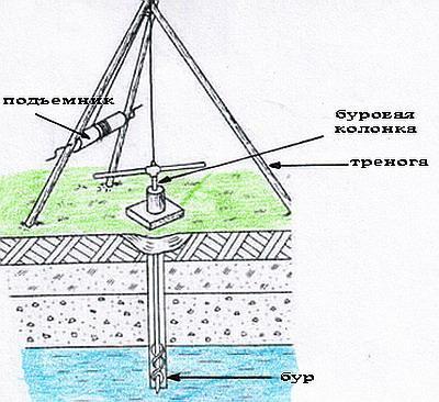 Конструкция обсадных труб