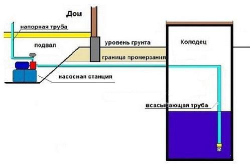 Как сделать станцию в колодце