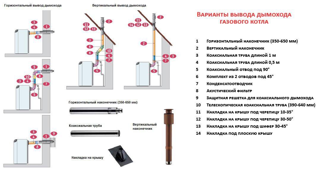 Правила установки газовых дымоходов удлинение асбестового дымохода