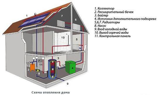 Расчёт отопления частного дома своими руками