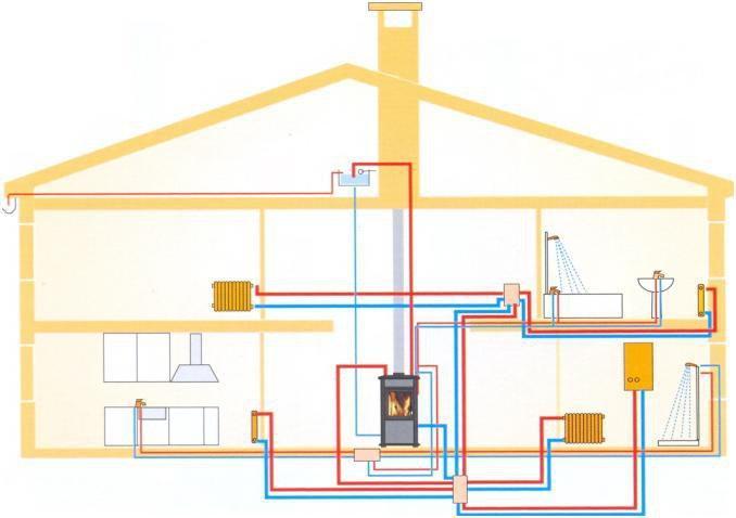 2 схема печного отопления