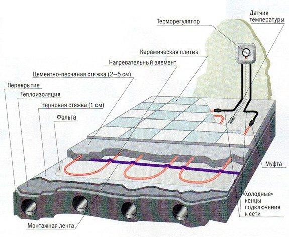Схема отопительного прибора