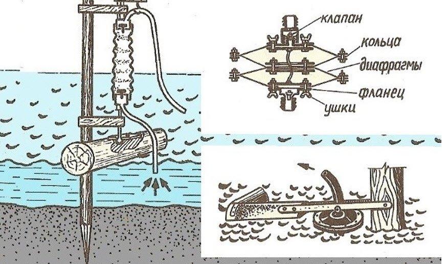 Как сделать водонасос своими руками 15
