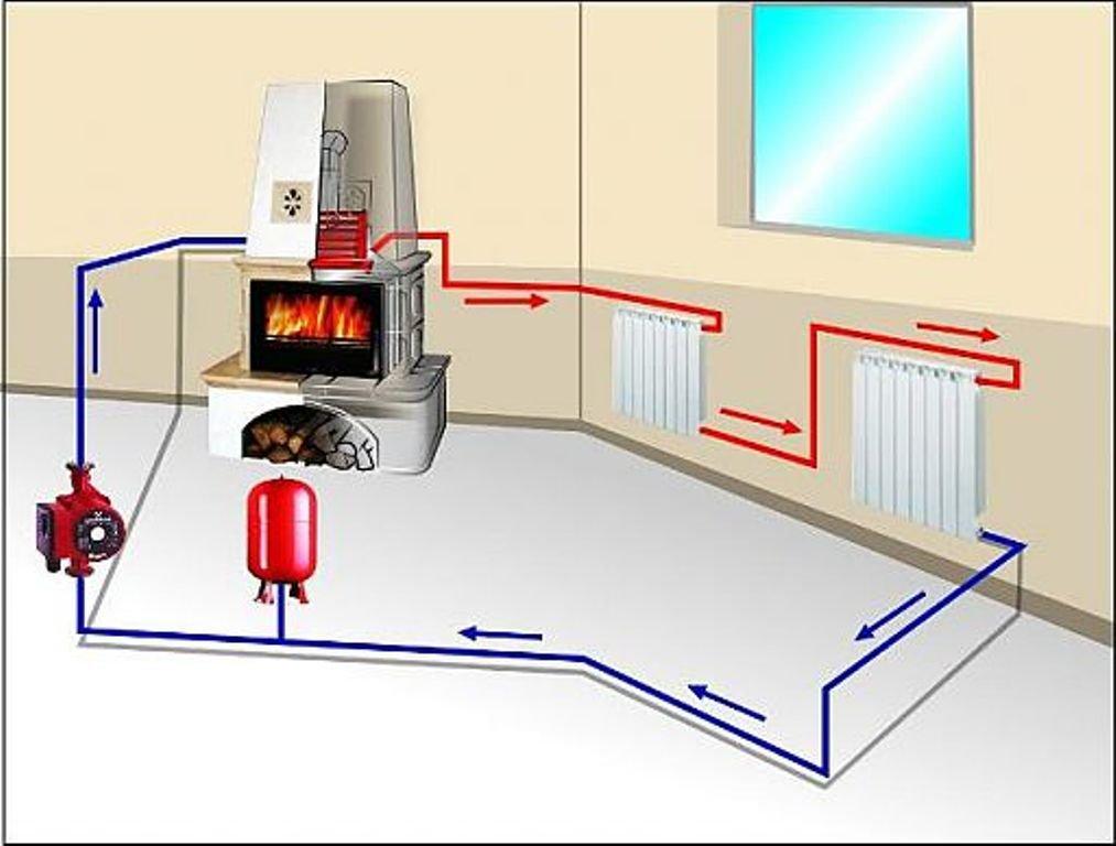 Фото паровое отопление