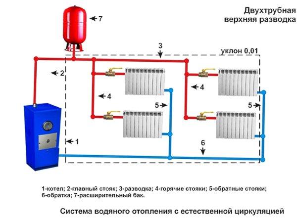 Как сделать отопление с естественной циркуляцией своими руками