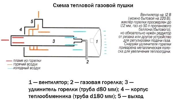 Схема работы тепловой газовой пушки
