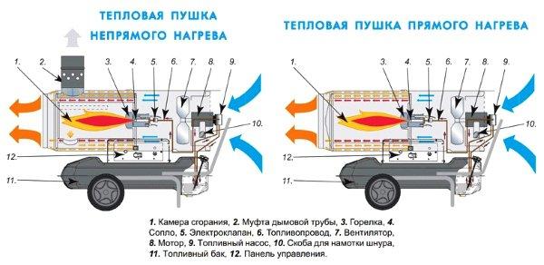 Схема тепловой пушки прямого и непрямого нагрева