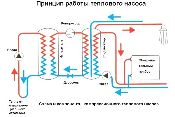 Тепловые агенты в тепловых насосах