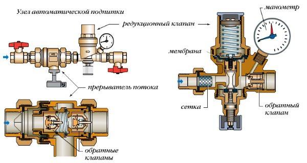 Строение закрытой системы подпитки с прерывателем потока