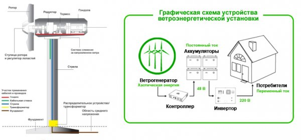 Источники энергии своими руками дома