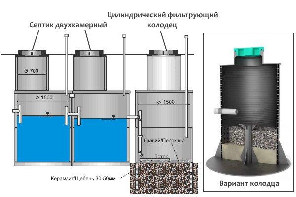Цилиндрический фильтрующий колодец