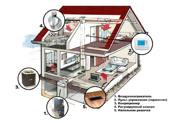Воздушное отопление двухэтажного дома