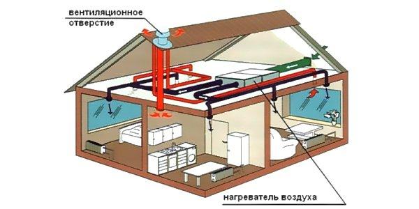 Принудительная система отопления