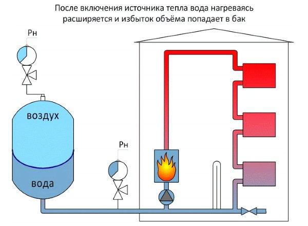 расширительный бака схема устройство